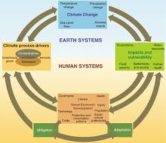 this is one example of an earth systems diagram